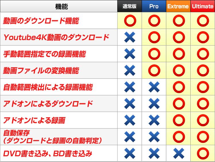 MXONEエディション別比較表