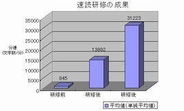 斉藤式速読術の実績と評価